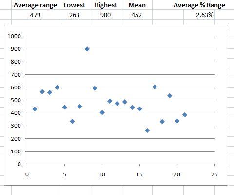 HSI range stats