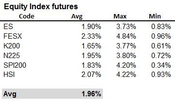 Equity Futs range
