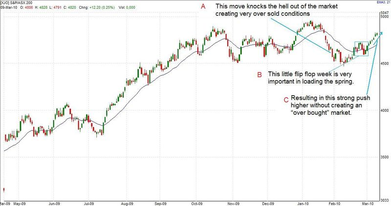 XJO 9th March 10
