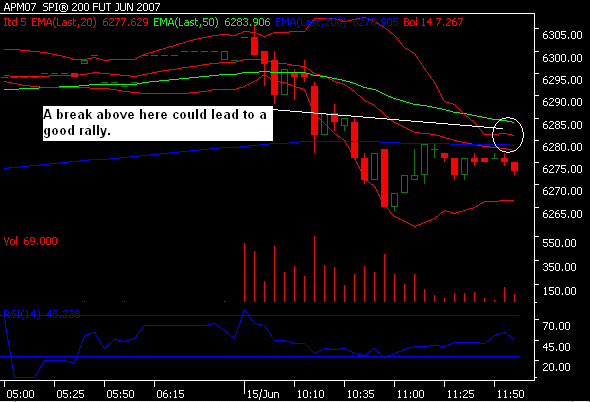 A break above here could lead to a good rally.
